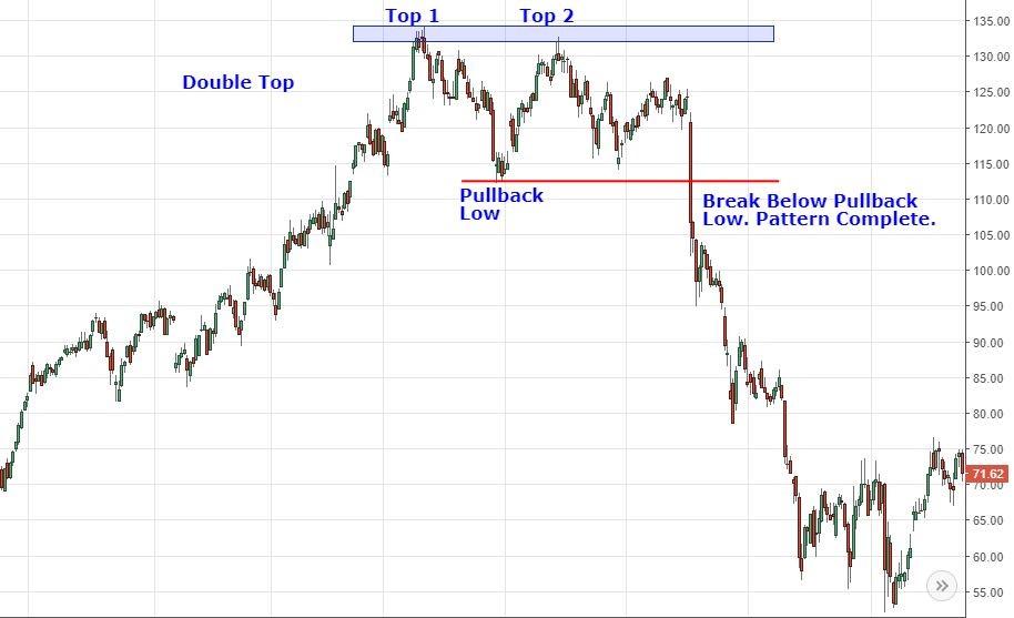 Giá nổ lực hồi phục sau nhịp điều chỉnh nhưng không chinh phục được đỉnh cao mới
