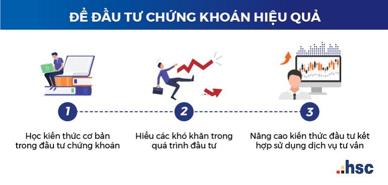 HSC Online - Kênh đầu tư chứng khoán trực tuyến